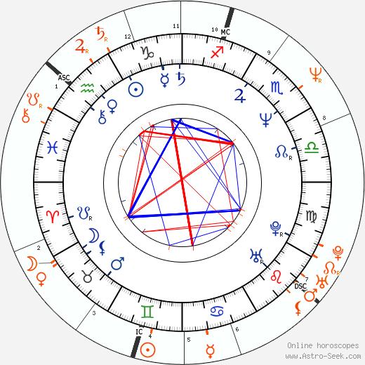 Horoscope Matching, Love compatibility: Susanna Hoffs and Michael J. Fox