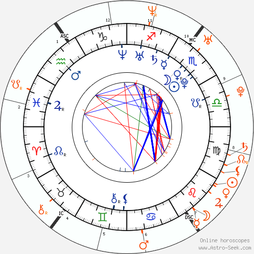 Horoscope Matching, Love compatibility: Talan Torriero and Kimberly Stewart