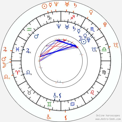 Horoscope Matching, Love compatibility: Talan Torriero and Kristin Cavallari