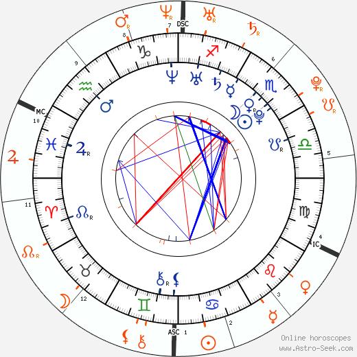Horoscope Matching, Love compatibility: Talan Torriero and Lindsay Lohan