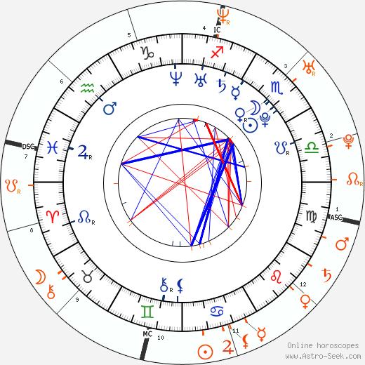 Horoscope Matching, Love compatibility: Talan Torriero and Nicole Scherzinger