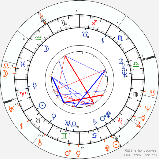 Horoscope Matching, Love compatibility: Talia Shire and Jack Schwartzman