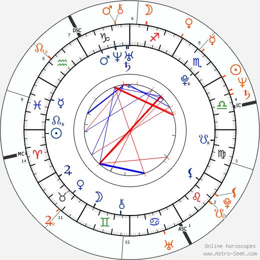 Horoscope Matching, Love compatibility: Tania Raymonde and Jeff Goldblum