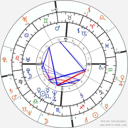 Horoscope Matching, Love compatibility: Tanya Tucker and Don Johnson
