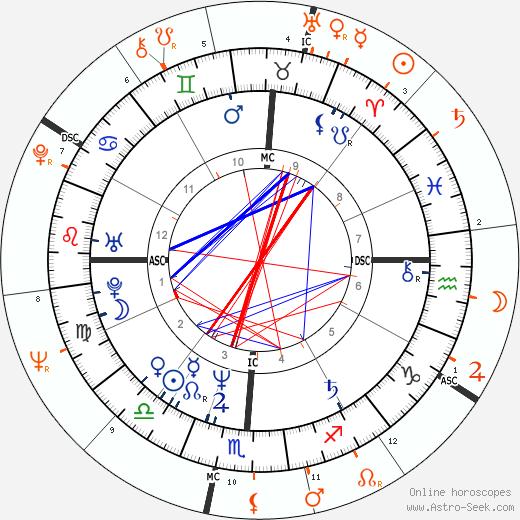 Horoscope Matching, Love compatibility: Tanya Tucker and Merle Haggard
