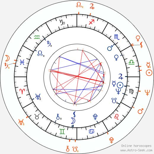 Horoscope Matching, Love compatibility: Tatyana Doronina and Edvard Radzinsky