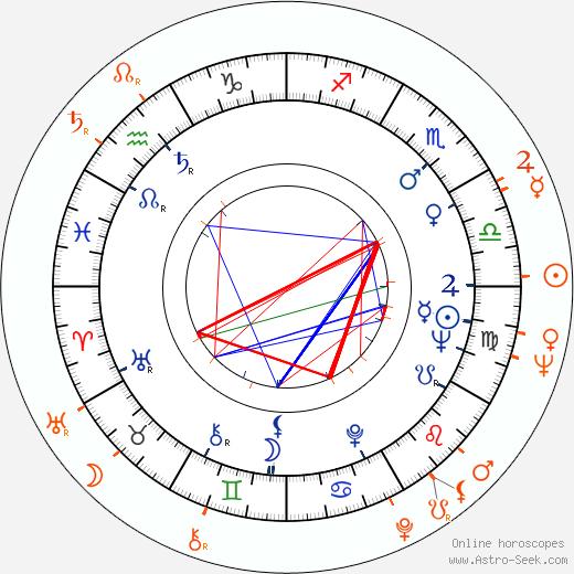 Horoscope Matching, Love compatibility: Tatyana Doronina and Oleg Basilashvili