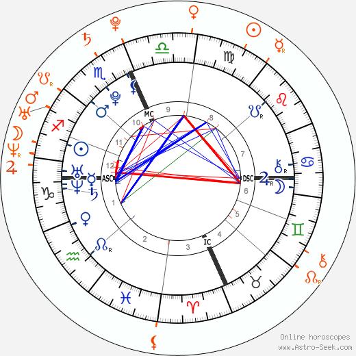 Horoscope Matching, Love compatibility: Taylor Swift and Garrett Hedlund