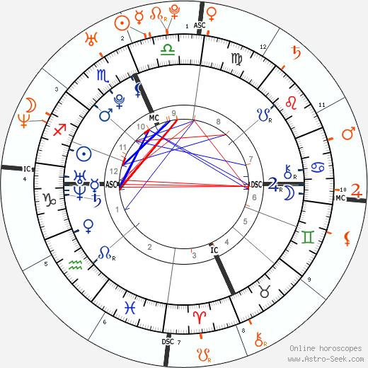 Horoscope Matching, Love compatibility: Taylor Swift and John Mayer