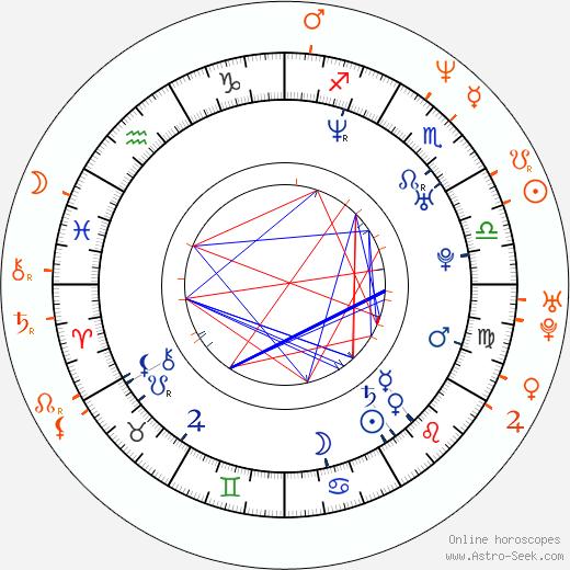 Horoscope Matching, Love compatibility: Tera Patrick and Savanna Samson