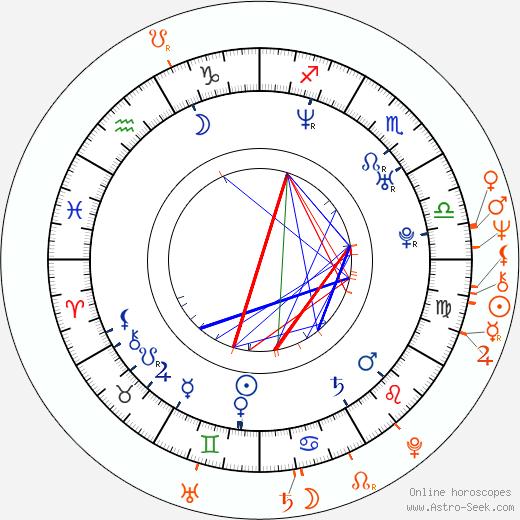 Horoscope Matching, Love compatibility: Tereza Kostková and Carmen Mayerová