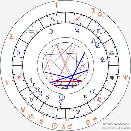 Horoscope Matching, Love compatibility: Tereza Kostková and Petr Kostka