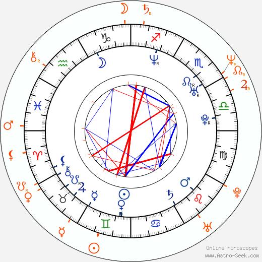 Horoscope Matching, Love compatibility: Tereza Kostková and Petr Kracik
