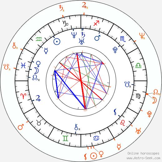 Horoscope Matching, Love compatibility: Tereza Nvotová and Anna Šišková