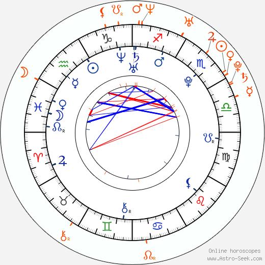 Horoscope Matching, Love compatibility: Tereza Nvotová and Dorota Nvotová