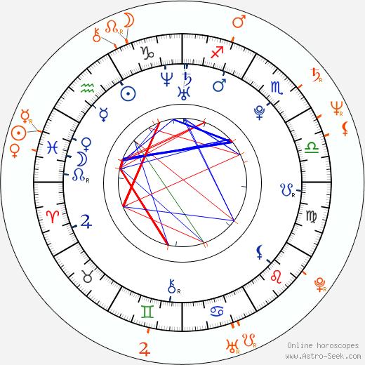 Horoscope Matching, Love compatibility: Tereza Nvotová and Juraj Nvota