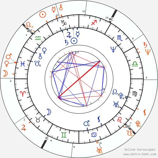 Horoscope Matching, Love compatibility: Terri Garber and Desi Arnaz Jr.