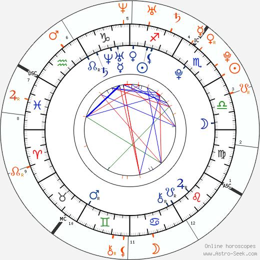 Horoscope Matching, Love compatibility: Teyana Taylor and Drake