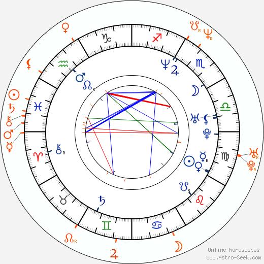 Horoscope Matching, Love compatibility: Thalía and Fernando Colunga
