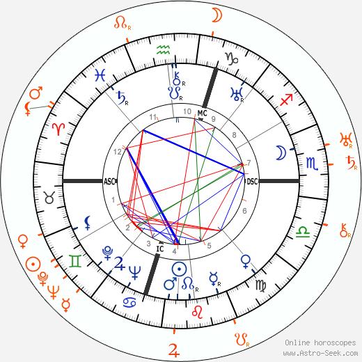 Horoscope Matching, Love compatibility: Thelma Todd and Howard Hawks