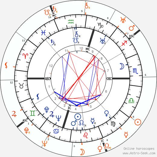 Horoscope Matching, Love compatibility: Thelma Todd and Howard Hughes