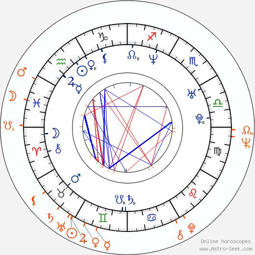 Horoscope Matching, Love compatibility: Theodora Remundová and Iva Janžurová