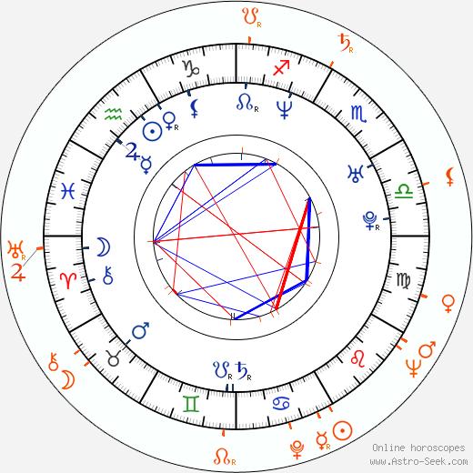 Horoscope Matching, Love compatibility: Theodora Remundová and Stanislav Remunda