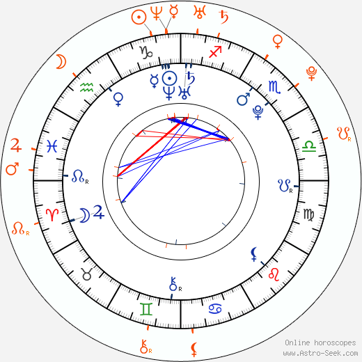 Horoscope Matching, Love compatibility: Thomas Dekker and Shelley Hennig