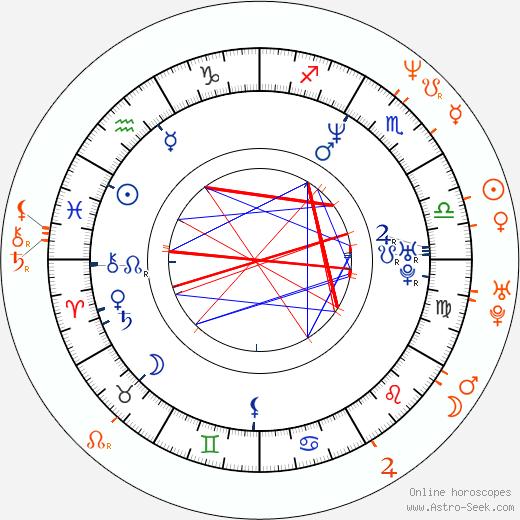 Horoscope Matching, Love compatibility: Thomas Jane and Bai Ling