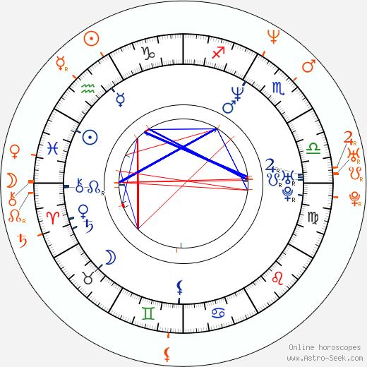 Horoscope Matching, Love compatibility: Thomas Jane and Olivia d'Abo