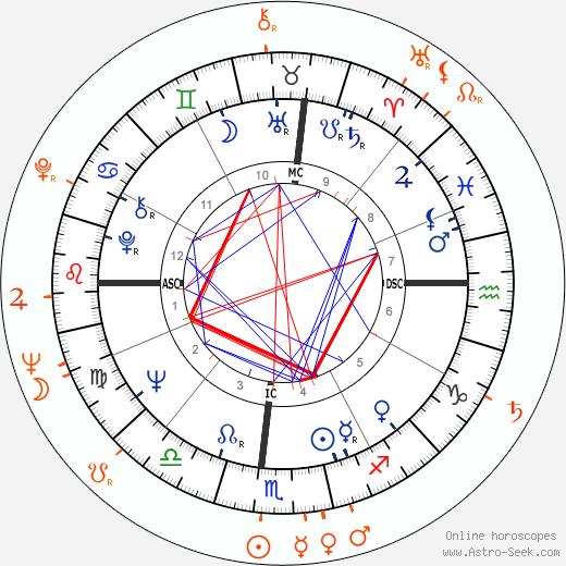 Horoscope Matching, Love compatibility: Tina Turner and Ike Turner