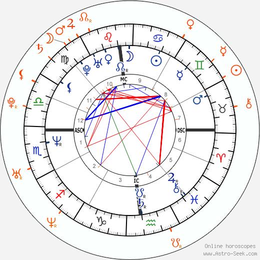 Horoscope Matching, Love compatibility: Tom Cruise and Nazanin Boniadi