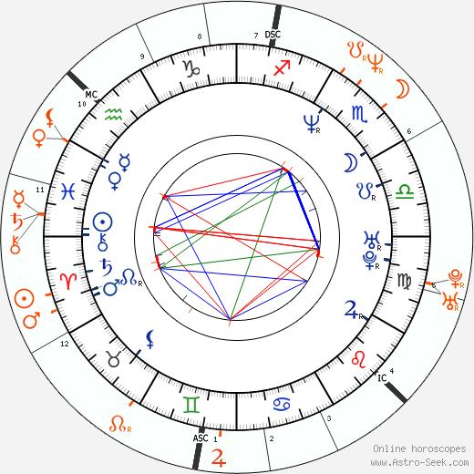 Horoscope Matching, Love compatibility: Tomáš Holý and Lucie Bílá