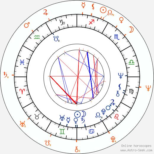 Horoscope Matching, Love compatibility: Tony Scott and Ridley Scott