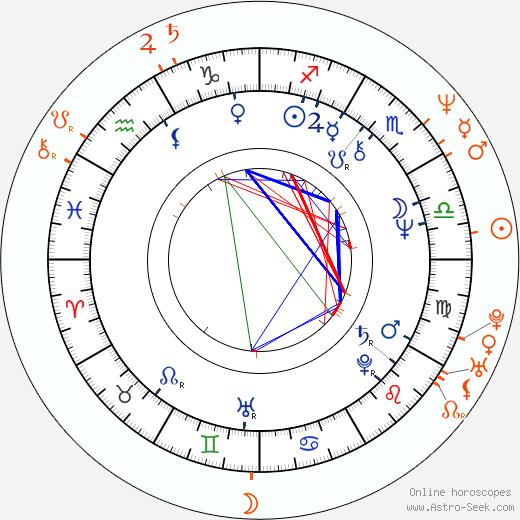 Horoscope Matching, Love compatibility: Tony Thomas and Crystal Bernard