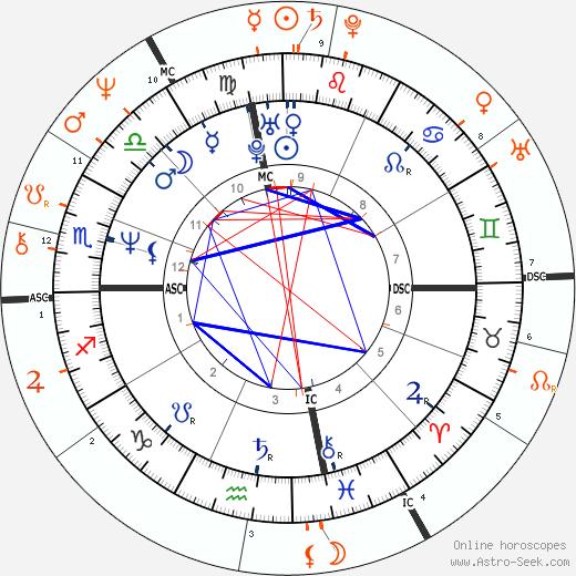Horoscope Matching, Love compatibility: Tori Amos and Robert Plant