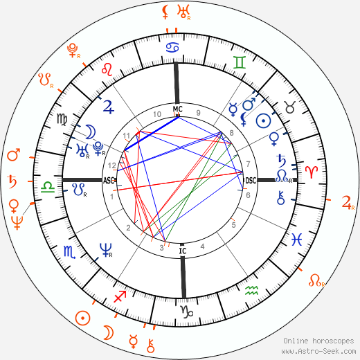 Horoscope Matching, Love compatibility: Traci Elizabeth Lords and John Stagliano