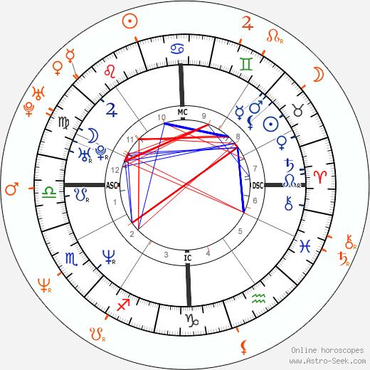 Horoscope Matching, Love compatibility: Traci Elizabeth Lords and Slash