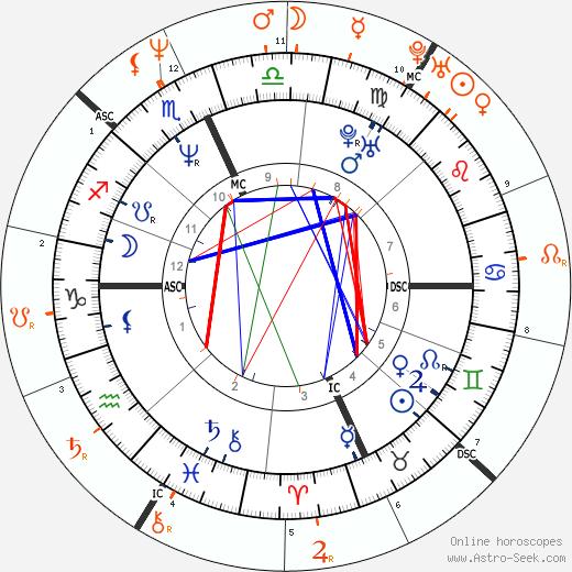 Horoscope Matching, Love compatibility: Trent Reznor and Tori Amos