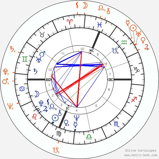 Horoscope Matching, Love compatibility: Tuesday Weld and John Ireland