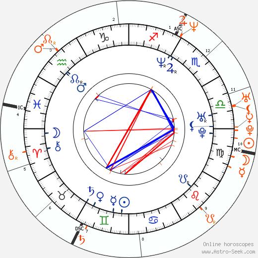 Horoscope Matching, Love compatibility: Tupac Shakur and Jada Pinkett Smith