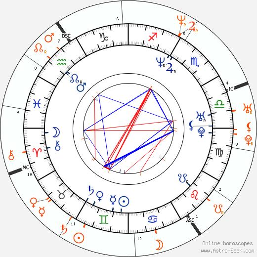 Horoscope Matching, Love compatibility: Tupac Shakur and Left Eye
