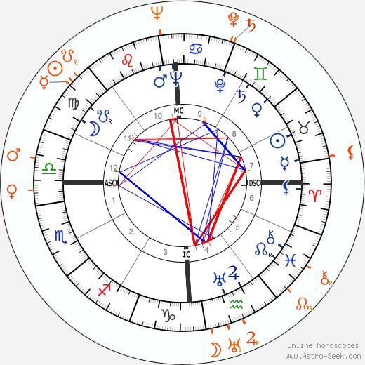 Horoscope Matching, Love compatibility: Tyrone Power and Arleen Whelan