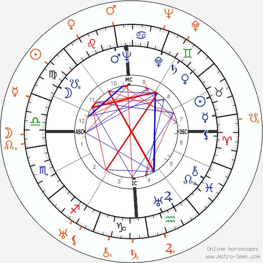 Horoscope Matching, Love compatibility: Tyrone Power and Darryl F. Zanuck