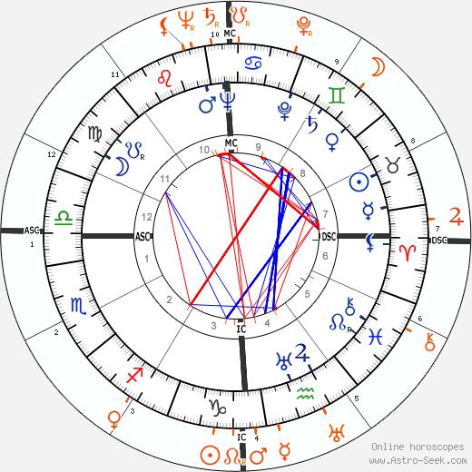 Horoscope Matching, Love compatibility: Tyrone Power and Jane Wyman
