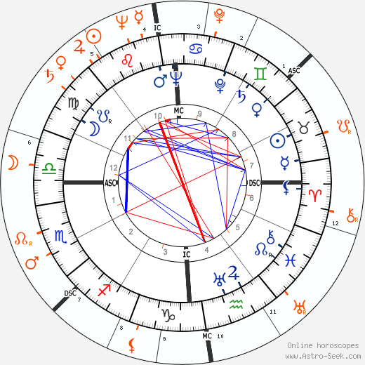 Horoscope Matching, Love compatibility: Tyrone Power and Maureen O'Hara