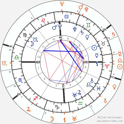 Horoscope Matching, Love compatibility: Tyrone Power and Sonja Henie