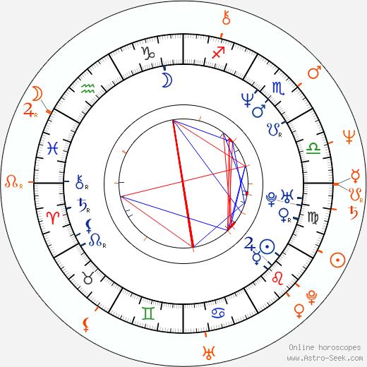 Horoscope Matching, Love compatibility: Ulrika Jonsson and John Turnbull