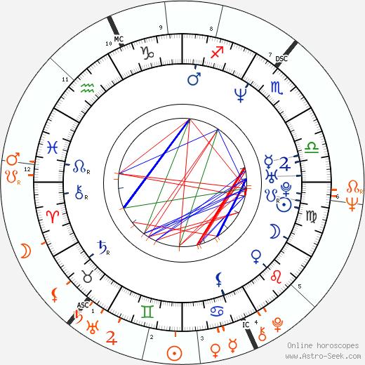 Horoscope Matching, Love compatibility: Václav Klaus Jr. and Václav Klaus