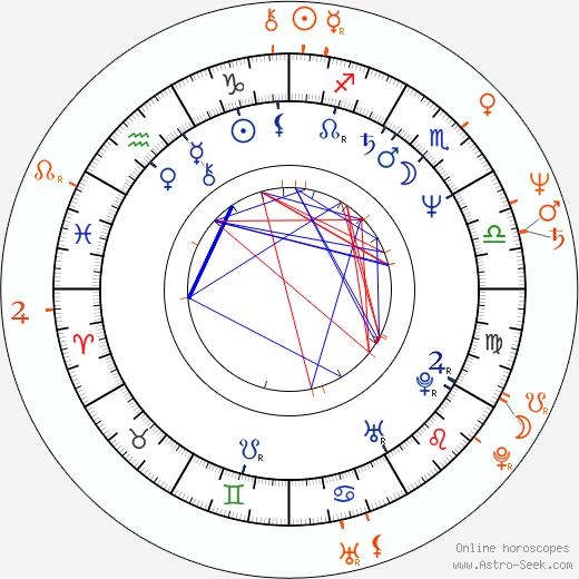 Horoscope Matching, Love compatibility: Václav Vydra nejml. and Dana Homolová